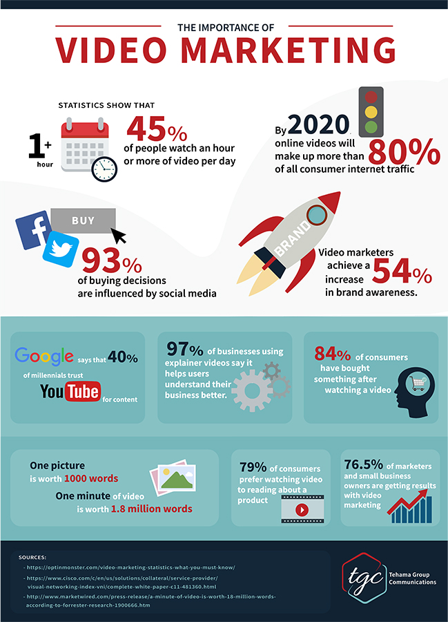 Infographic showing benefits of video marketing